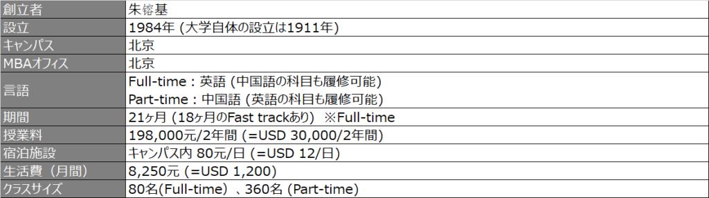 清華大学-プログラム概要