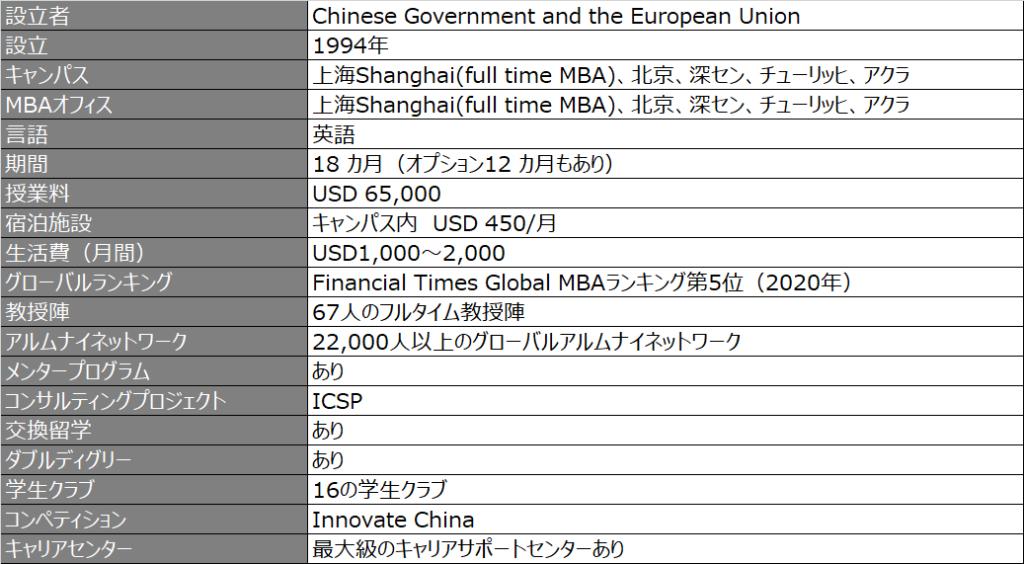 CEIBS_プログラム概要_2020