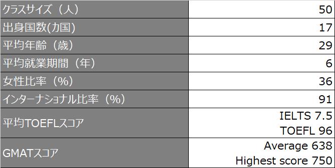 hkust_クラスプロファイル_2020