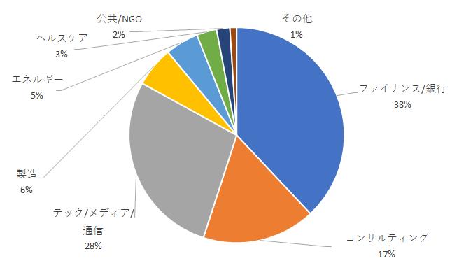 清華SEM_MBA以前の業種_2020