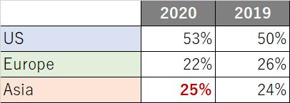 FT_MBAranking_2020_トップ50エリア別内訳_2