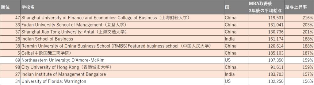FT_MBAranking_2020_給与上昇率トップ10
