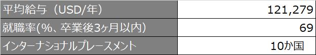 SMU_就職状況ハイライト_2021