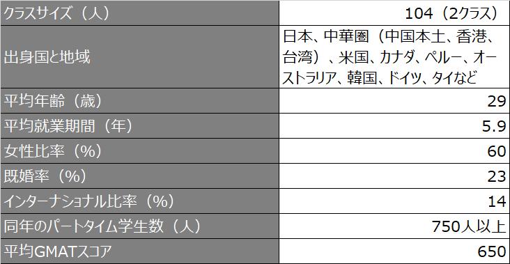 クラスプロファイル概要_fudan_2021