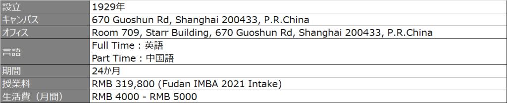 プログラム概要_fudan_2021