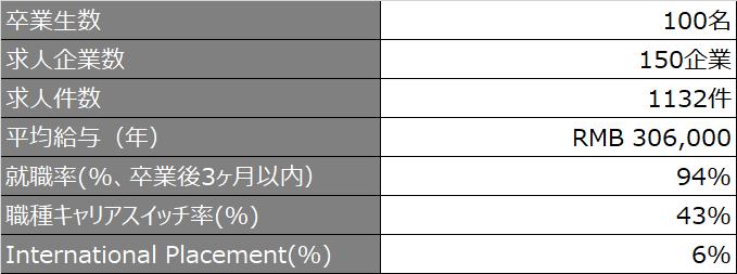 fdsm_就職状況ハイライト_2020