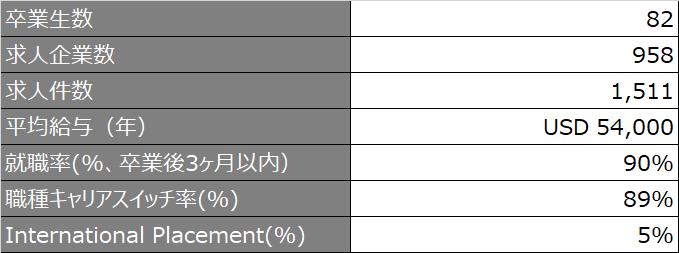 就職状況ハイライト_fudan_2021