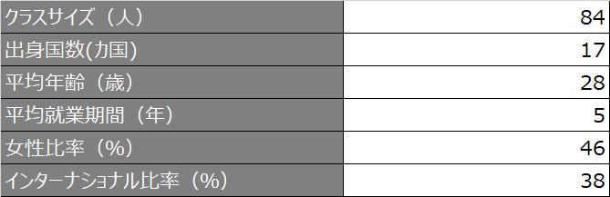 クラスプロファイル概要_SEM_2021