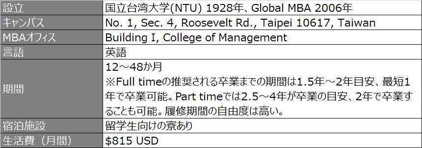 ntu_GMBA_プログラム概要2_2020
