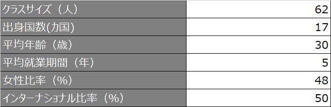 ntu_GMBA_プロファイル概要_2020
