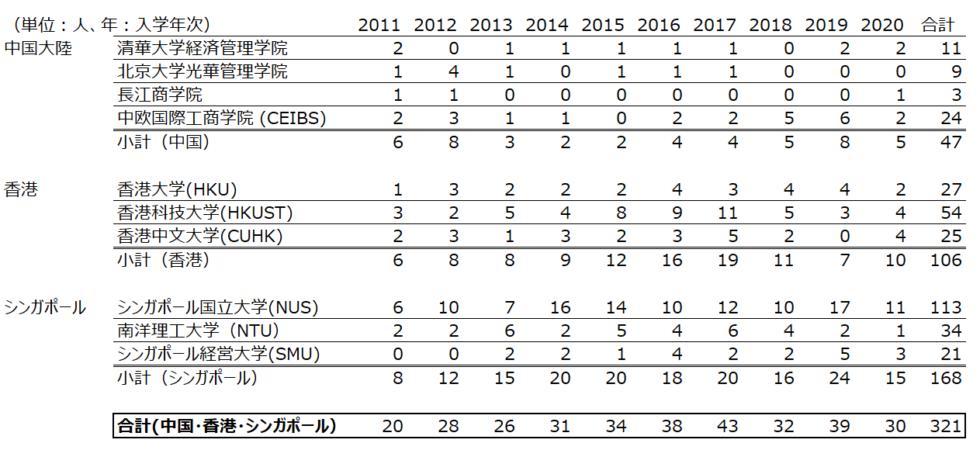 アジアMBA_日本人進学数推移_2011-2020_2