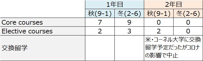 sem_体験記_森川_取得コース