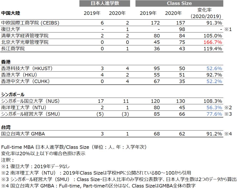 2019-2020_クラスサイズ日本人在校生数比較_2