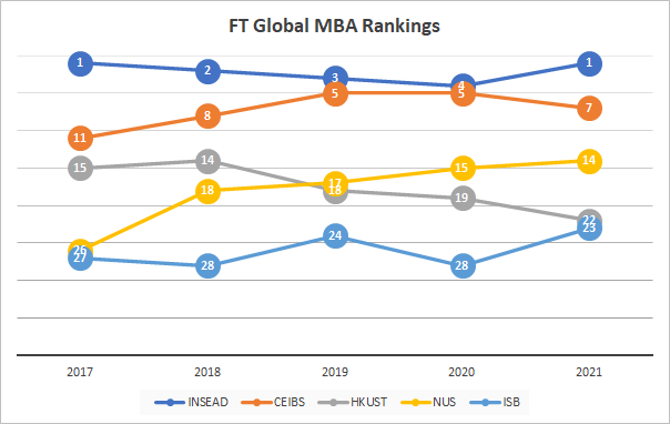 FT global MBA ranking 2021_ランキング推移