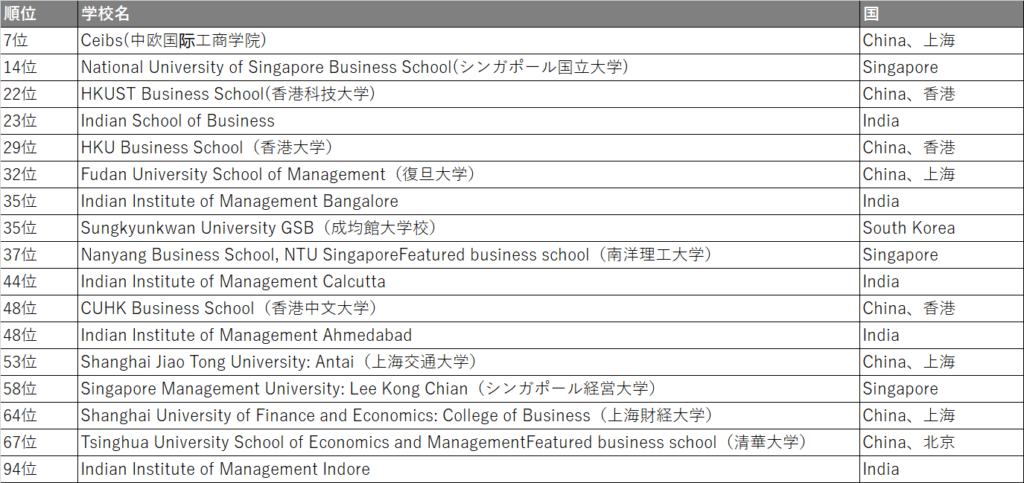 FT global MBA ranking 2021_asia MBA in top 100_No.2
