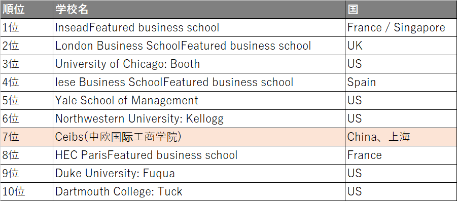 FT global MBA ranking 2021_top10_No.2
