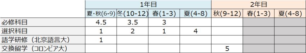 HKU_高市_取得コース